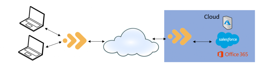 Diagram showing Replify Accelerator and applications in a cloud scenario