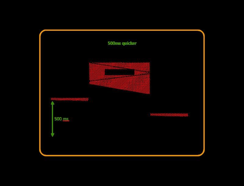 TCP Pooling Diagram