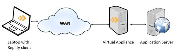 Replify accelerator technology SD Wan Integration - SD Wan optimisation